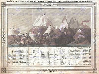 Geography Map Illustrated Antique Barbie Bocage Mountain Poster Print Bb4267a • 13.50£