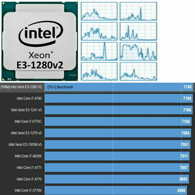4GHz Cpu Intel Xeon Processor E3-1280 V2 3,6 -4,0 GHZ 8MB - As Core I7-4790 1155 • 181.29£