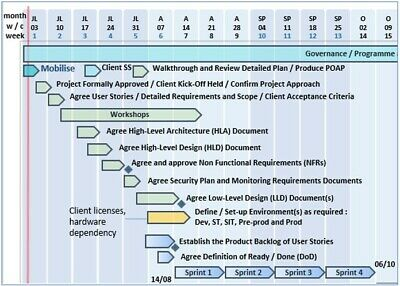 AU36.70 • Buy Project Management Templates, PowerPoint PPT Microsoft Office 365 PRINCE2, Agile