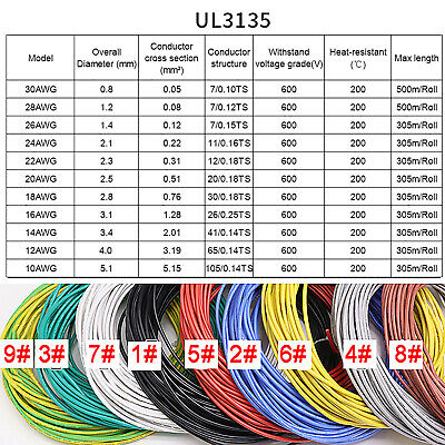 AU5.17 • Buy Gray 16-30AWG Flexible Silicone Wire Cable, HIGH TMPE 200℃, Tinned Copper Wire